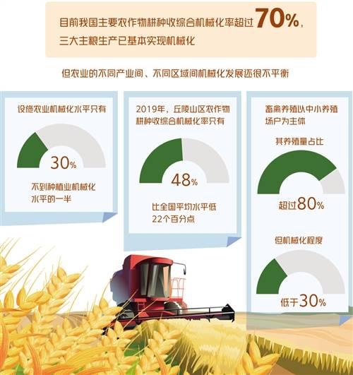 农业机械化旨在弥补三大领域的不足