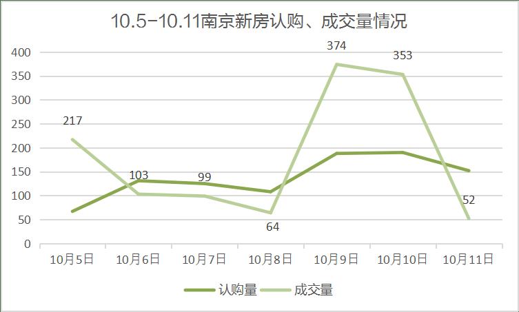 上周商品住宅成交量大涨,江北核心区楼盘8成首付或成常态