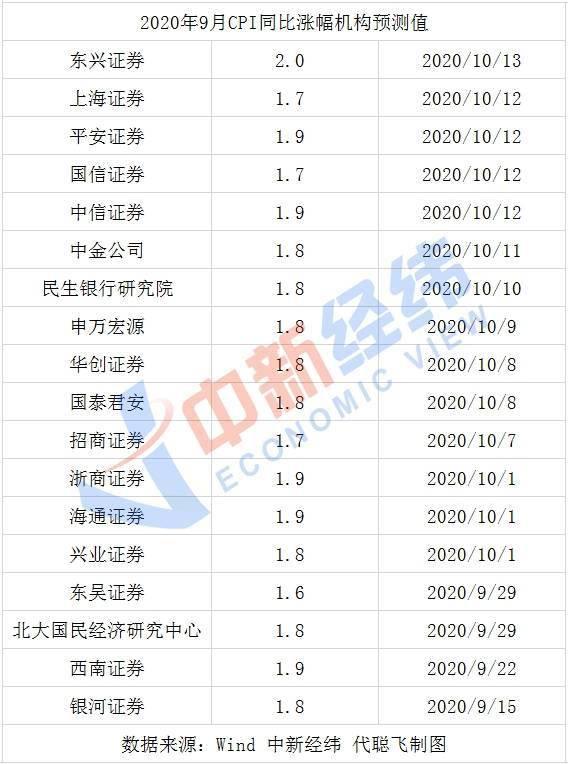 """""""二师兄""""掉价 9月CPI或回归""""1时代"""""""