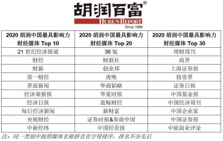 """中新经纬获选""""2020胡润中国最具影响力财经媒体Top10"""""""