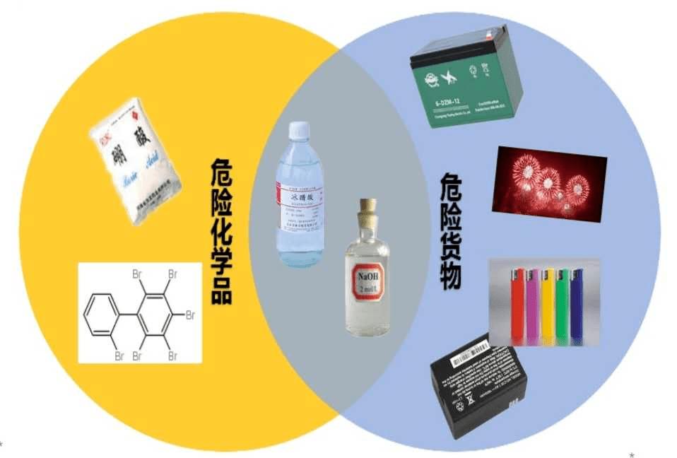 单一窗口规范进出口危险化学品申报指南
