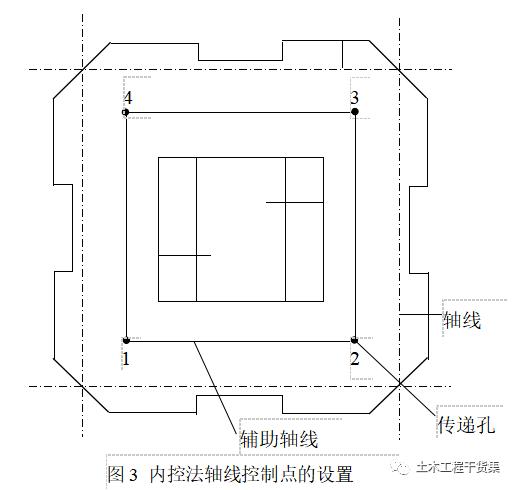 新手施工员测量放线步骤详解 (干货)