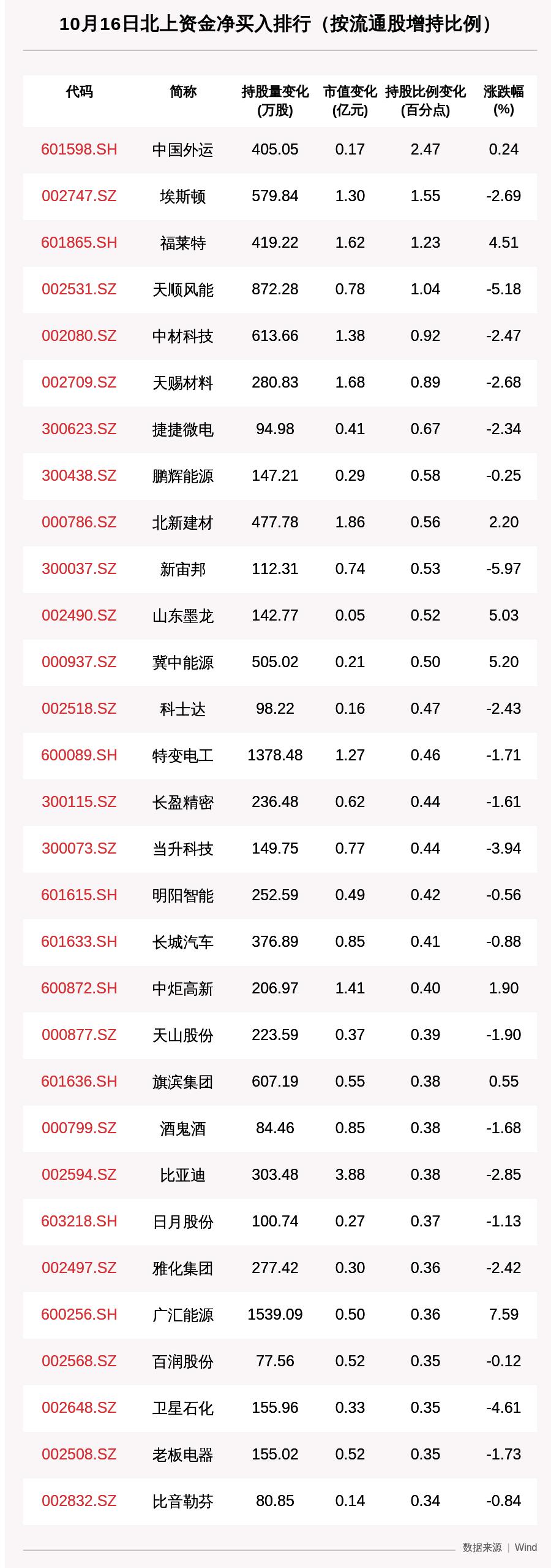 北向资金动向曝光:10月16日这30只个股被猛烈扫货(附名单)