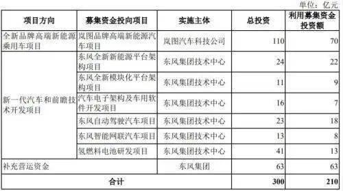 东风汽车计划募资210亿,成创业板最大IPO!