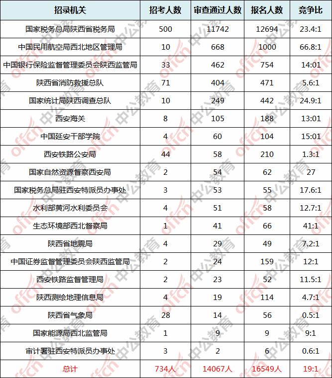 渭南市人口数量2021年_洛阳各区县人口排行榜曝光 市区常住人口多少 哪个区县
