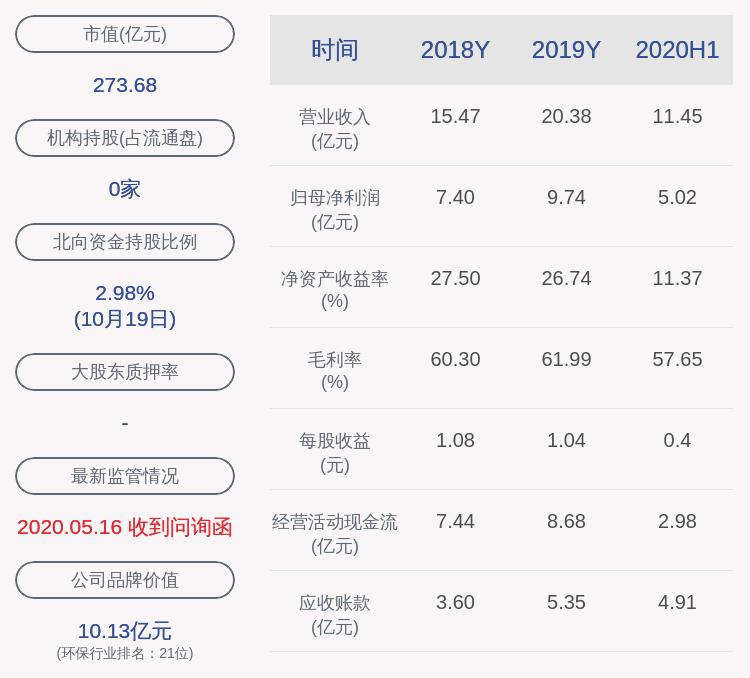 伟明环保:控股股东之一致行动人章锦福质押280万股