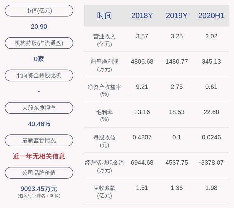 翔港科技:控股股东董建军解除质押约942万股