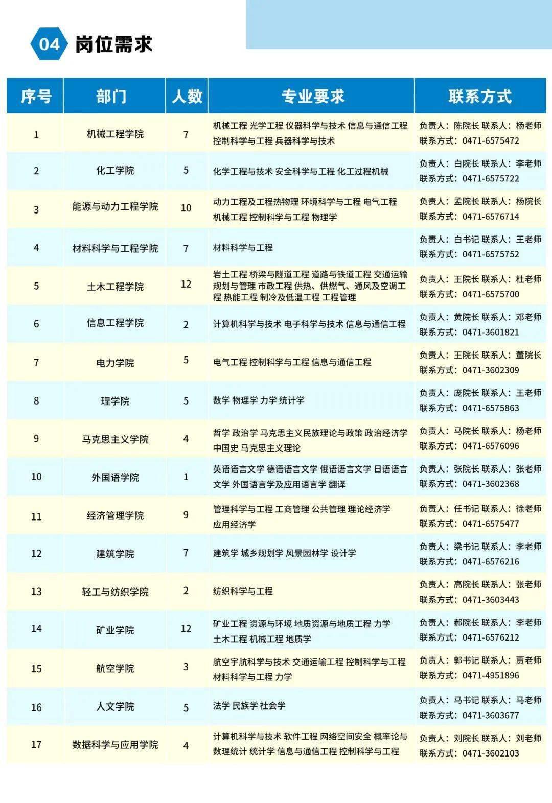 """内蒙古工业大学""""百名博士""""招聘计划"""