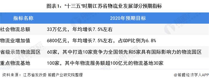 2020年江苏省物流园区行业市场现状及发展趋势分析 信息化技术提升物流数字化水平