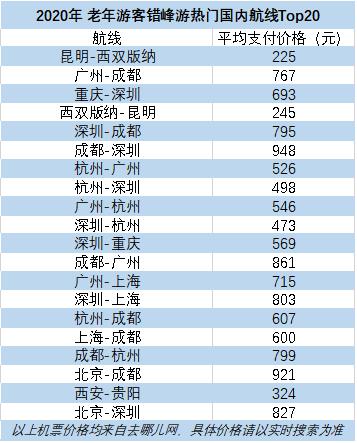 恒达官网老年游客最爱去哪玩?昆明-西双版纳航线最热 (图2)