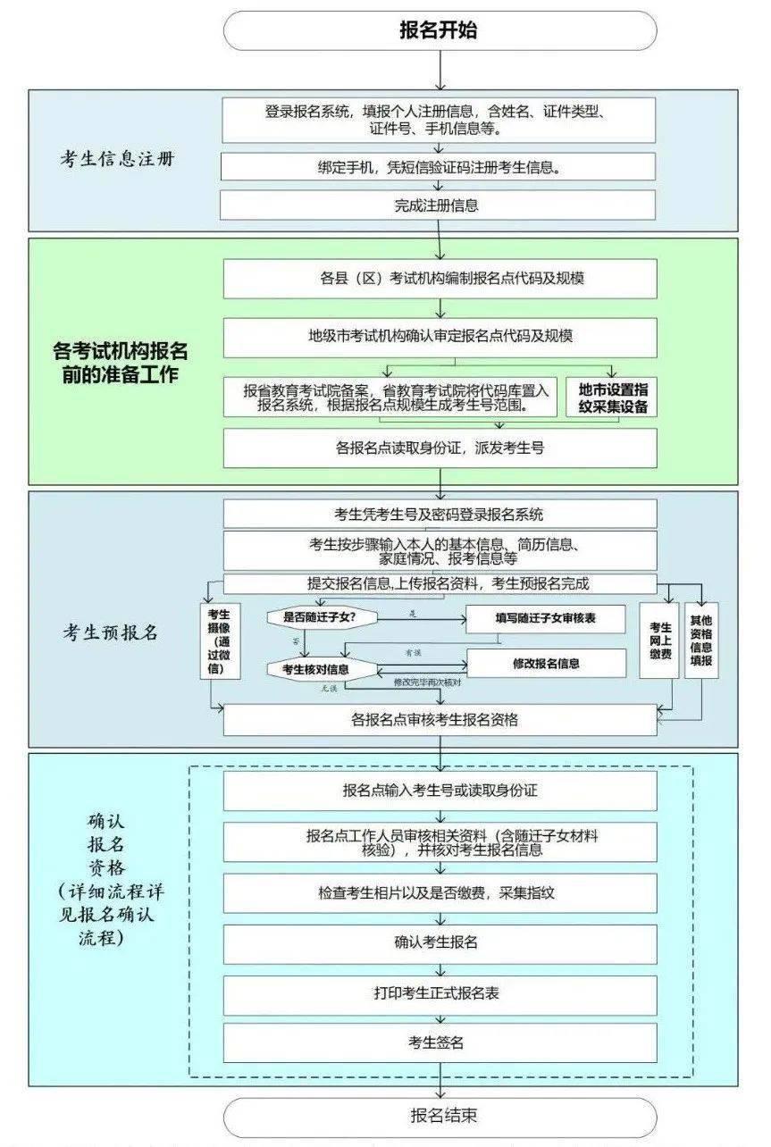 速看!广东2021年高考报名流程有变化!