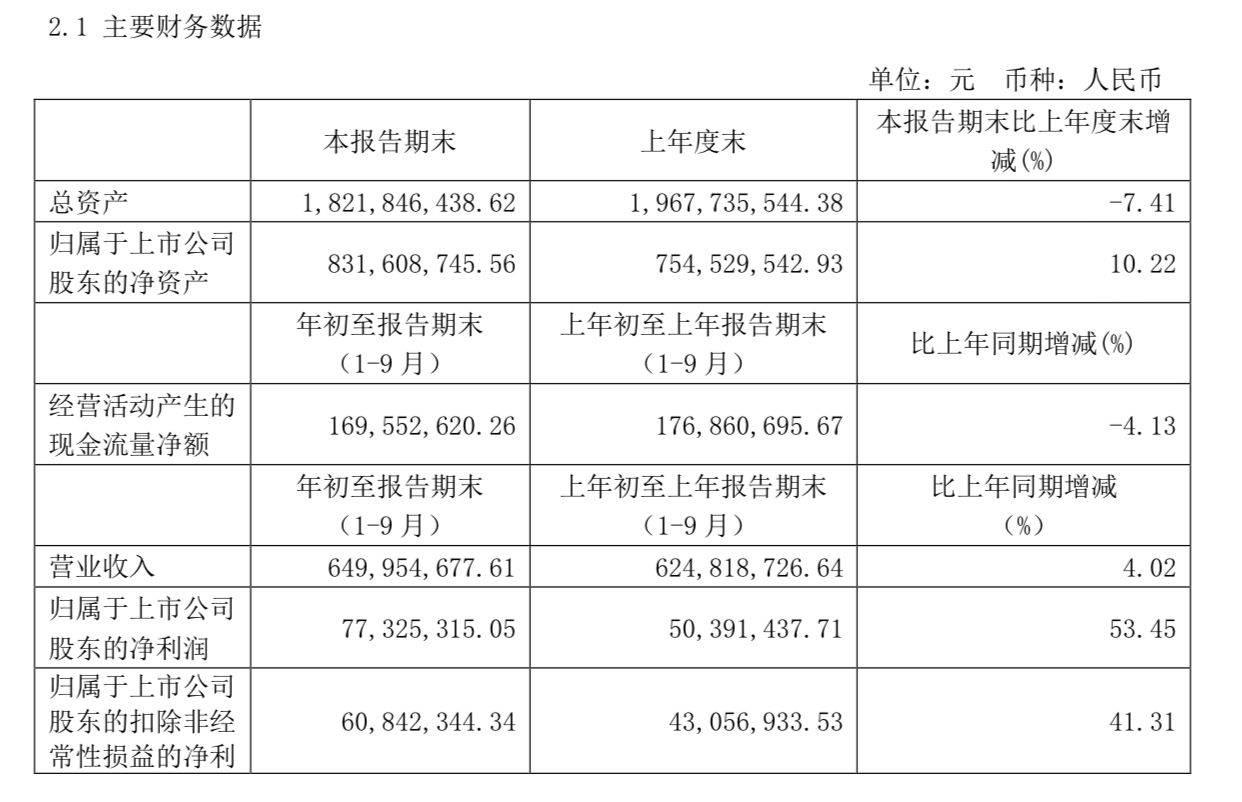 乐惠国际:前三季度净利约7733万元,同比增长53.45%