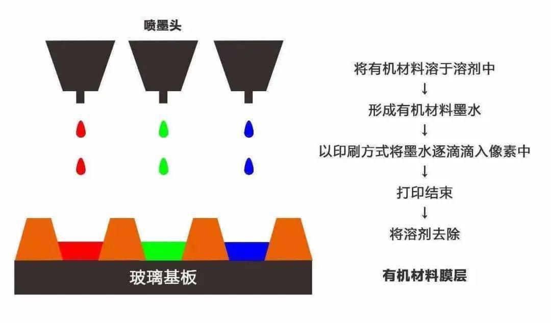 显示技术升级的中国时刻