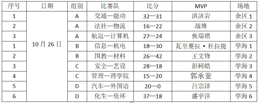 """""""鸭脖娱乐"""" 新生杯10月26日赛况(图2)"""