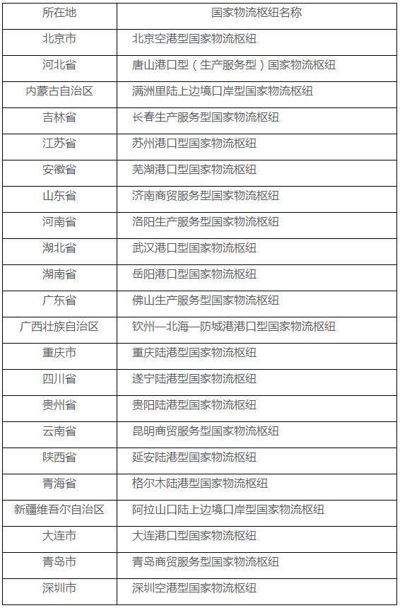 国家发展改革委 交通运输部联合发布2020年国家物流枢纽建设名单
