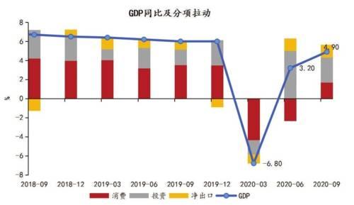 9月需求回暖经济反弹结构优化