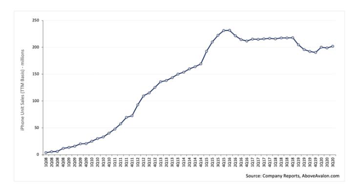 恒达官网苹果分析师:iPhone用户或超10亿,是史上最成功产品