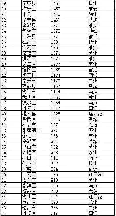 一个县1千亿的gdp算富吗_枣庄最富有的县,GDP高达1000多亿,让日照 莱芜有压力
