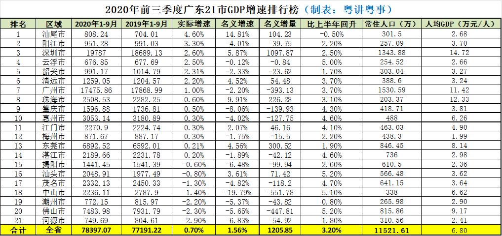 省会gdp人均排名2020_历年人均gdp增长图