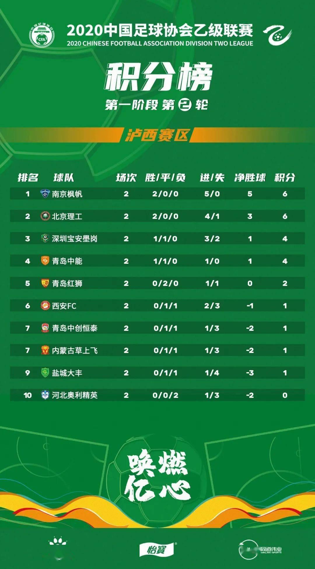 yobo体育app官网- 中乙联赛第二轮积分榜及射手榜(图1)