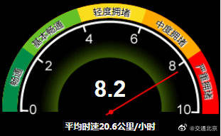严重拥堵!目前北京全路网交通指数为8.2