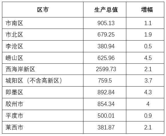 2020年前三季度青岛各区市gdp排名