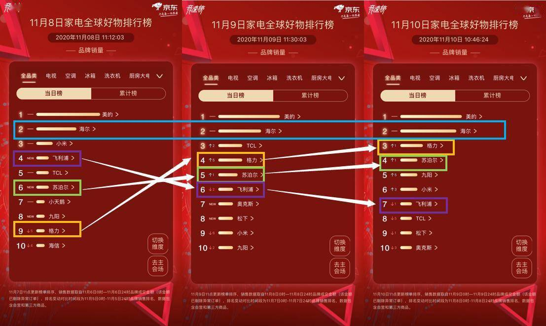 京东11.11竞速榜战事吃紧:美的海尔明争暗斗 格力直线蹿升步步紧逼