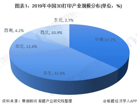 2020年华东地区3D打印产业市场现状及竞争格局分析 浙江省综合实力险胜于其他地区