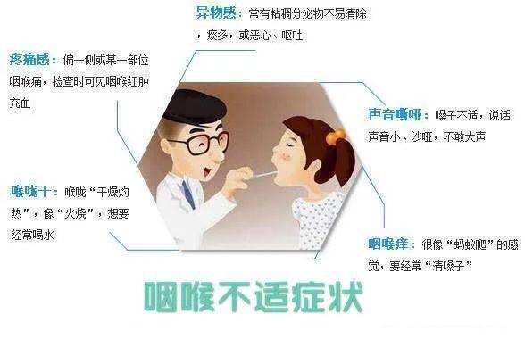 科 咽喉 清 耳鼻
