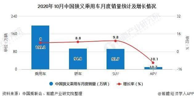 2020年10月中国乘用车行业市场分析:两大方面助推市场快速恢复 新能车表现空前
