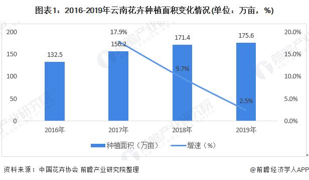 2020年云南省花卉行业市场现状及发展前景分析 在较长时间内将保持在全国优势地位