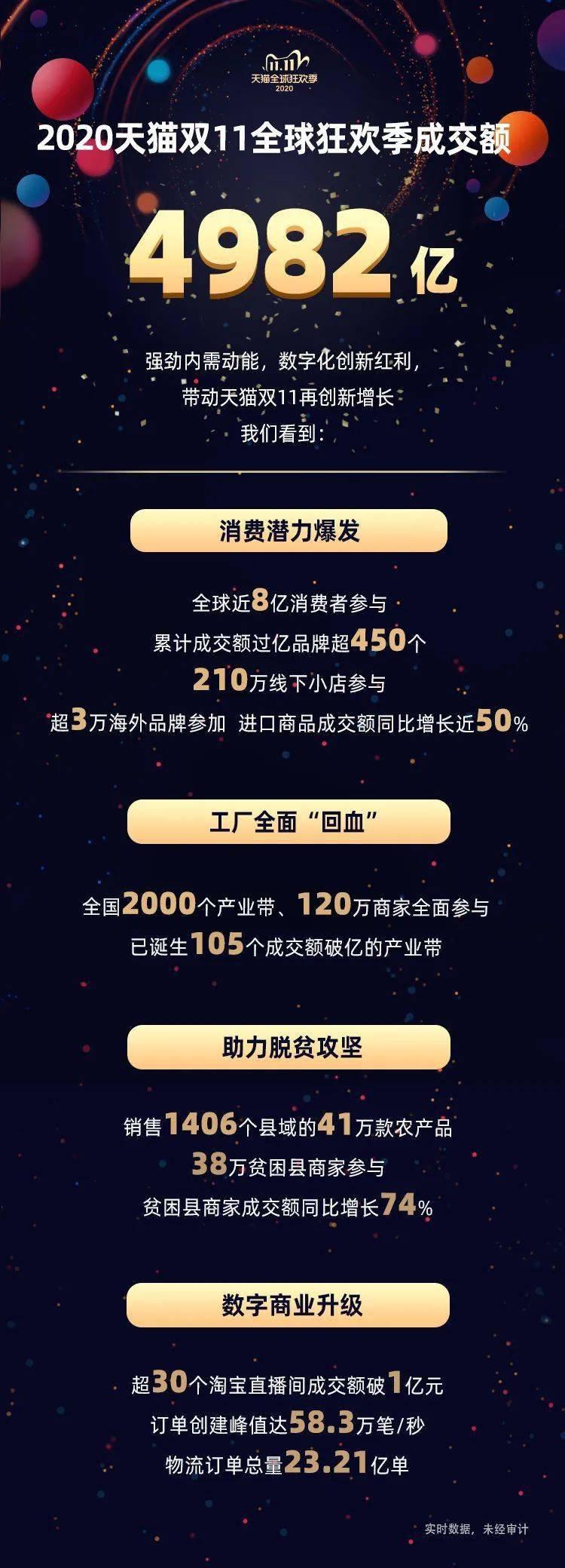 """双十一品牌排行_2020年天猫""""双十一""""服饰品牌战绩榜"""