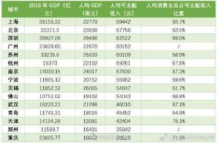 苏州历年gdp城市排名_无锡向北,江阴向南