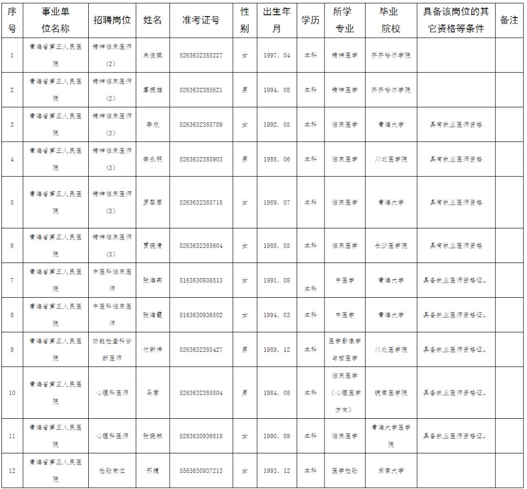 青海人口历年_青海各民族人口比例