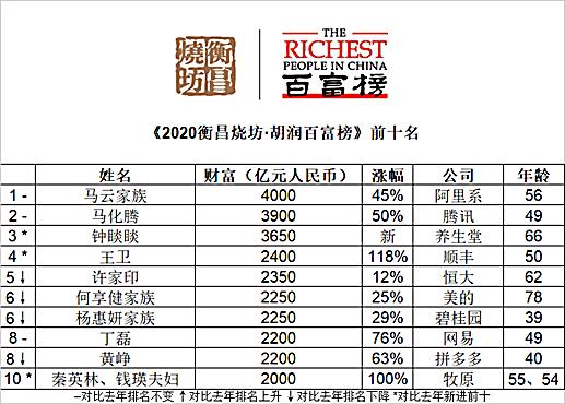 香港富豪榜排名2020_香港老大排名