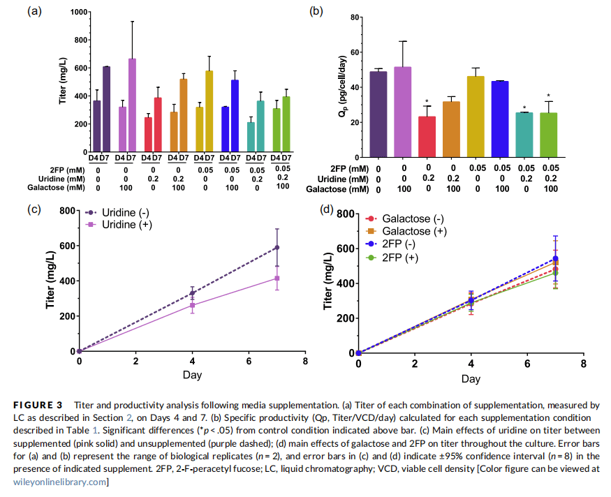 GDP岩藻糖价格_GDP β L 岩藻糖双 三乙胺 盐