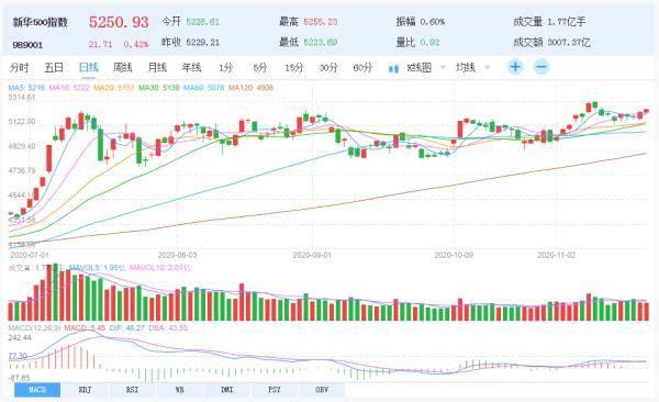 新华财经|新华500指数本周涨1.67%