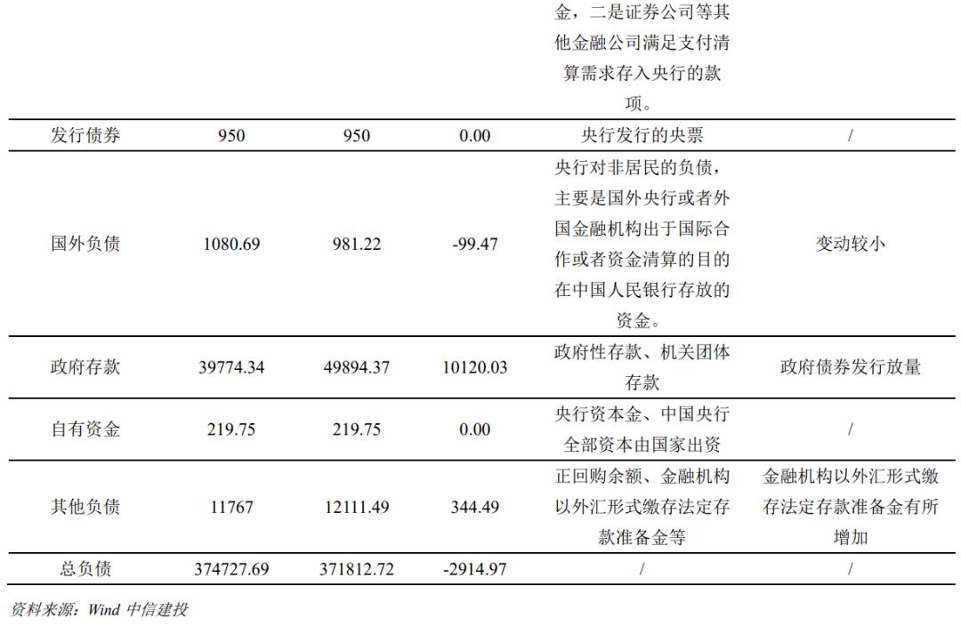 【中信建投 固收】10月央行资产负债表点评:财政缴款存款压降,储备货币环比大减