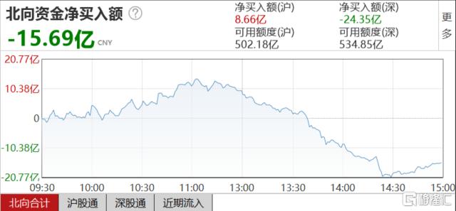 A股收评:创业板指跌逾2%,白酒股集体重挫