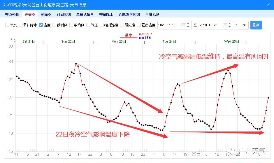 下半年来最强冷空气今晚到!广州最低温跌至......
