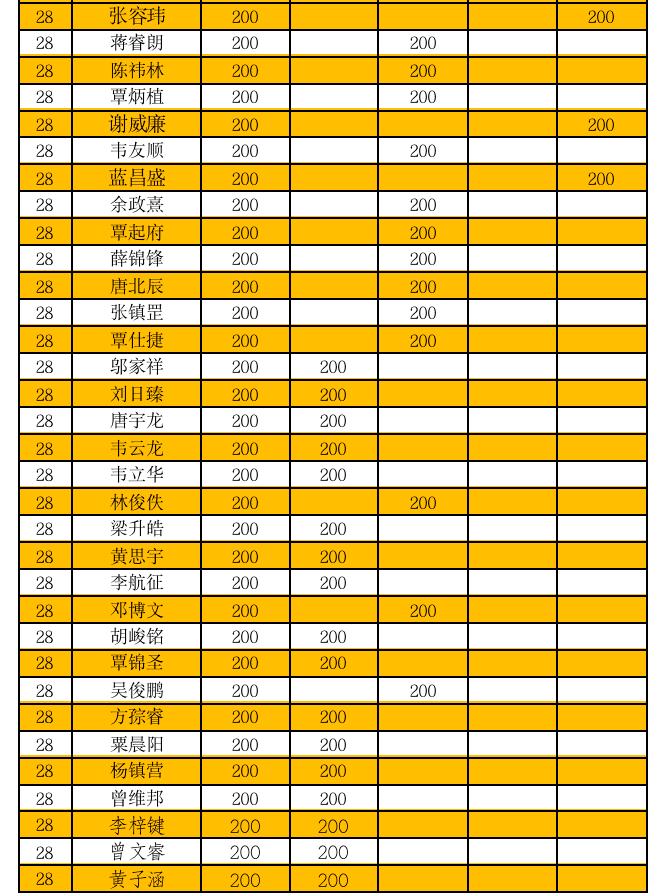 2020女乒乓积分排名_赛事积分2020年柳州市青少年积分赛乒乓球积分排名