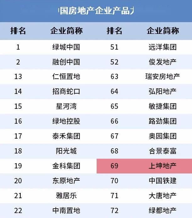 上坤地产荣膺2020年中国房企产品力TOP69,踏准时代脉搏实现产品价值成长