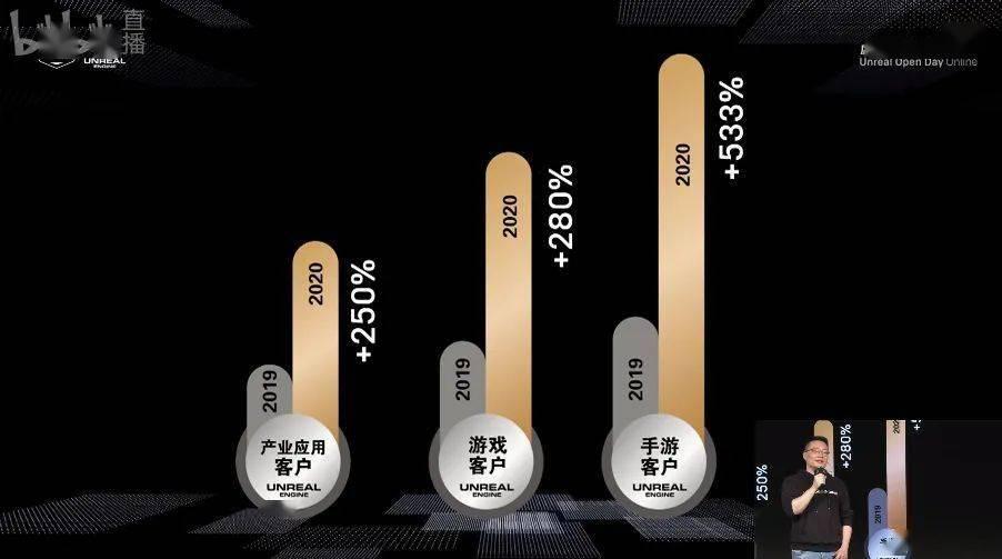国内手游客户1年增长5倍,虚幻引擎开始狂奔