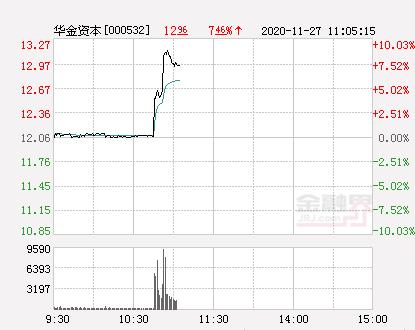 快讯:华金资本涨停  报于13.27元