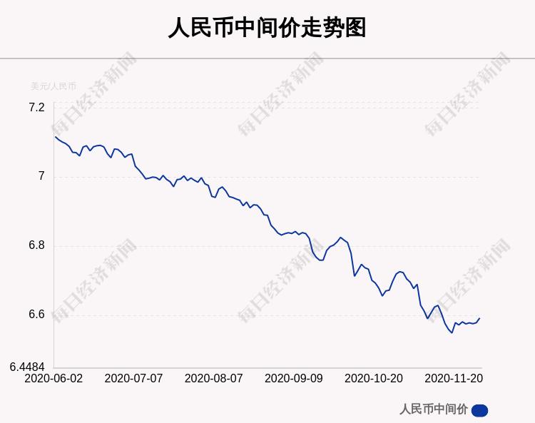 12月1日人民币中间价下调139点,报6.5921