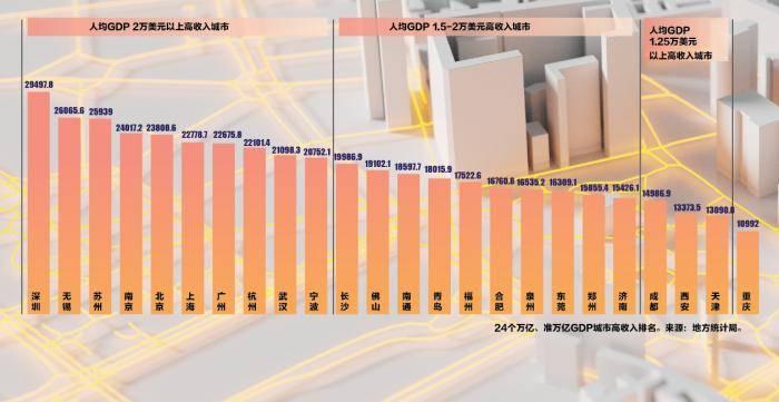 2021全国人均gdp城市排名_省会城市人均gdp排名