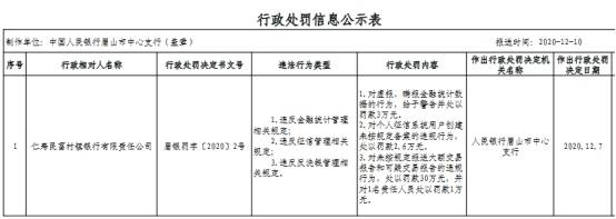 仁寿民富村镇银行3宗违法遭罚 大股东为乐山商业银行