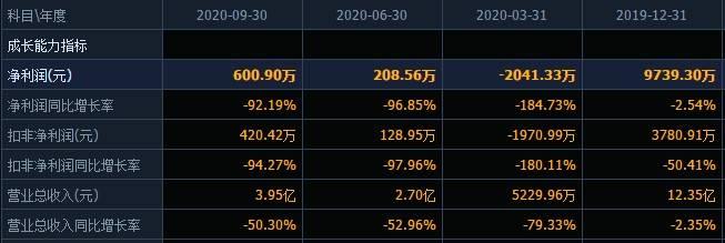 花王股份的乱世:控股股东股份100%被冻结,8亿多债务逾期!该公司前三个季度的净利润下降了90%以上