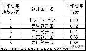 廊坊市经开区gdp_武汉最新GDP 千亿区 排名出炉,经开区GDP全市第一