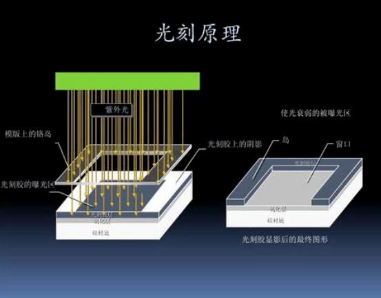如何将晶体管安装到芯片内